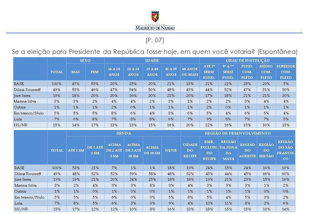 [P. 07] Se a eleição para Presidente da República fosse hoje, em quem você votaria (Espontânea)